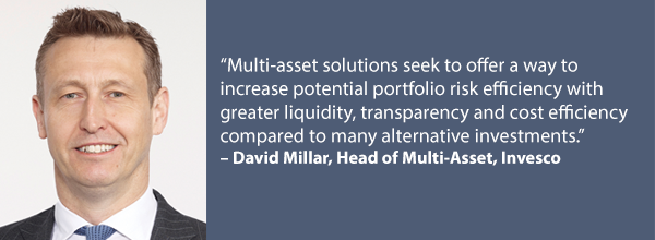Invesco Millar Quote