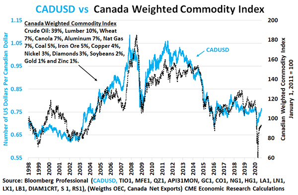 Canada Weighted Commodity Index