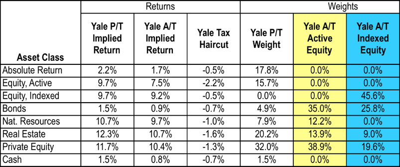 Do Hedge Funds Provide a Hedge to Taxes? | Institutional