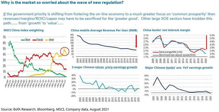 Why worry about regulation