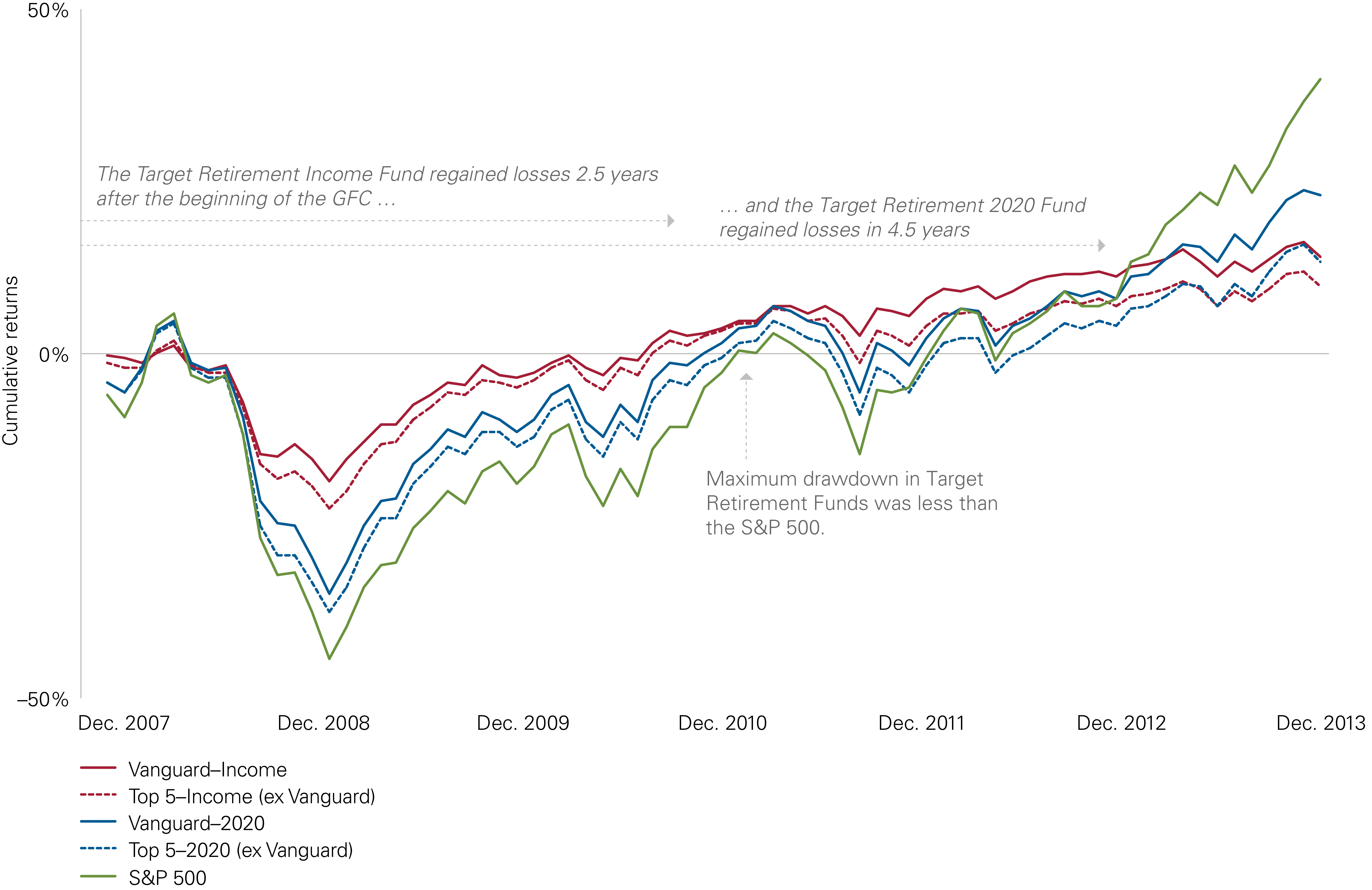 Vanguard TDFs – Well-Designed in Any Weather   Institutional Investor