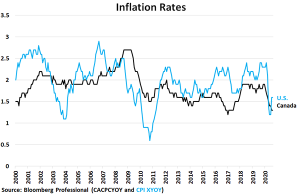 Chart Inflation Rates