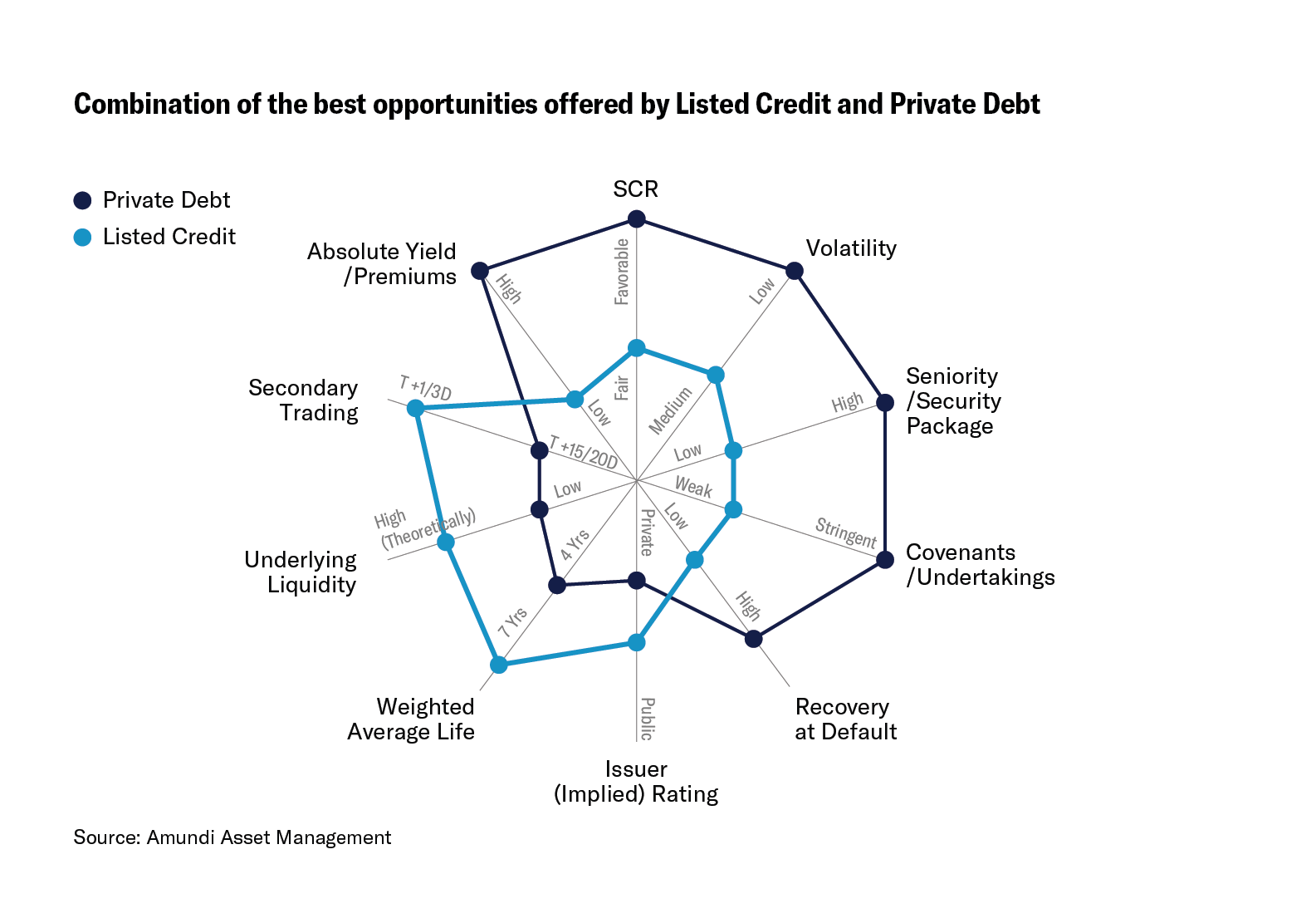 Holistic Innovation in Credit Opportunities