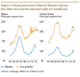 In the Global Economy Theres No Place Like US Housing